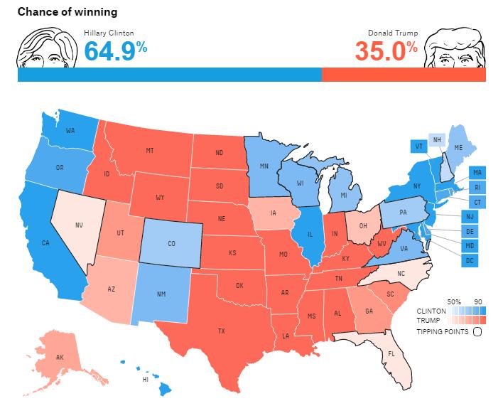 Gráfico: FiveThirtyEight.  Con base en sus propios análisis, FiveThirtyEight prevé que Clinton cuenta con 64.9% de probabilidades de ganar las elecciones, mientras que su contrincante republicano, Donald Trump, tiene 35 por ciento.