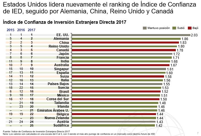 México está fuera del top 10 de IED