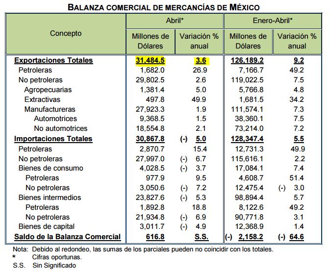 Abril, mal mes para las exportaciones mexicanas