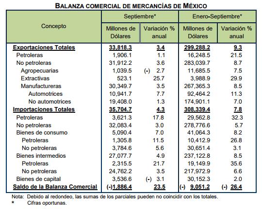 Las exportaciones mexicanas crecen un 3,4% anual en septiembre