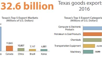 Photo of Texas dirige a México 40% del total de sus exportaciones de productos