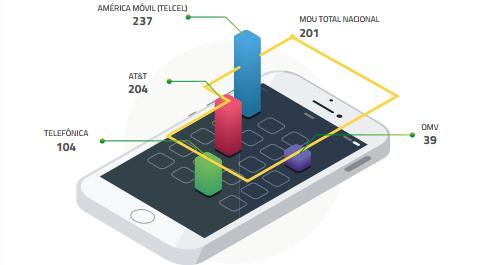 Telcel y Telefónica suben minutos de voz por línea en México; AT&T los baja