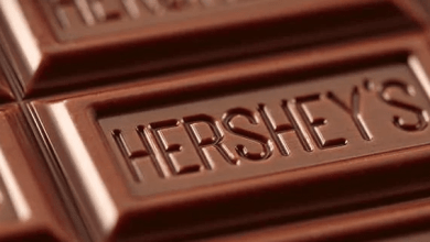 The Hershey Company reported that it increased its consolidated net sales by 5.7% in 2020, to $ 2,185.2 million.