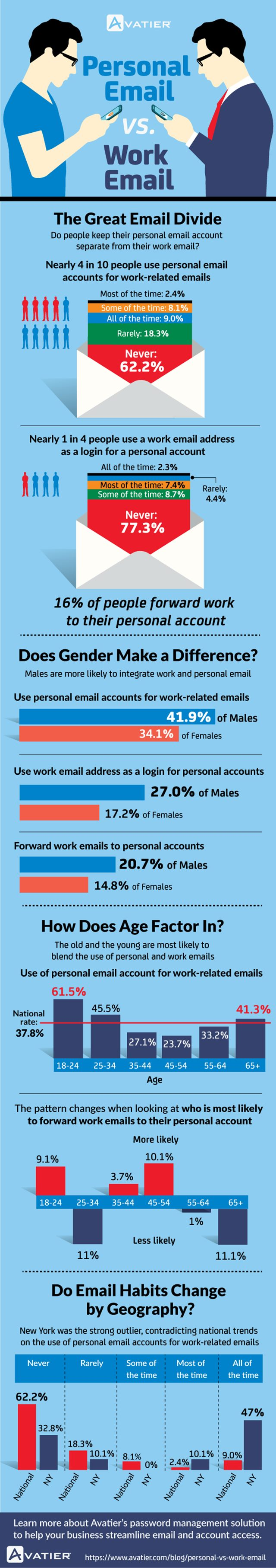 personal vs. work email