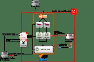 Adobe Managed Services AEM infrastructure diagram