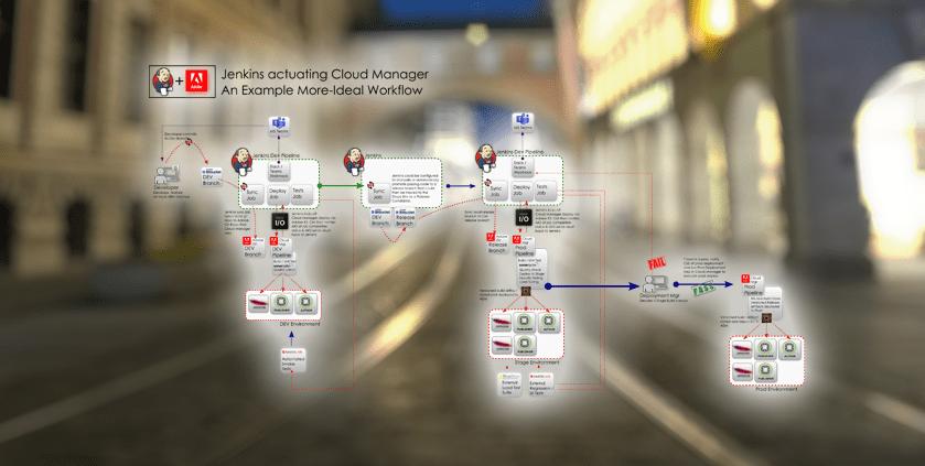 Regarding Integrating AEM Cloud Manager and Jenkins – Diagrams & How-To's