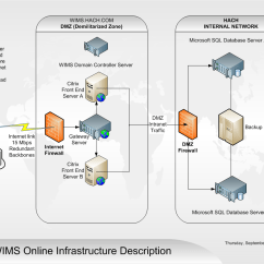 Dmz Network Diagram With 3 300zx Wiring Citrix Xendesktop Architecture Access