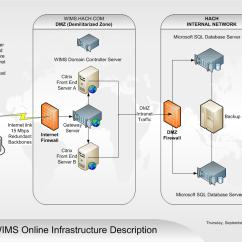 Dmz Architecture Diagram Delphi Radio Wiring Citrix Xendesktop Access
