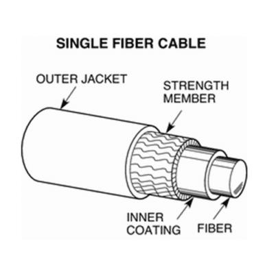 Fiber Optic Patch Panel Wiring Diagram Fiber Optic