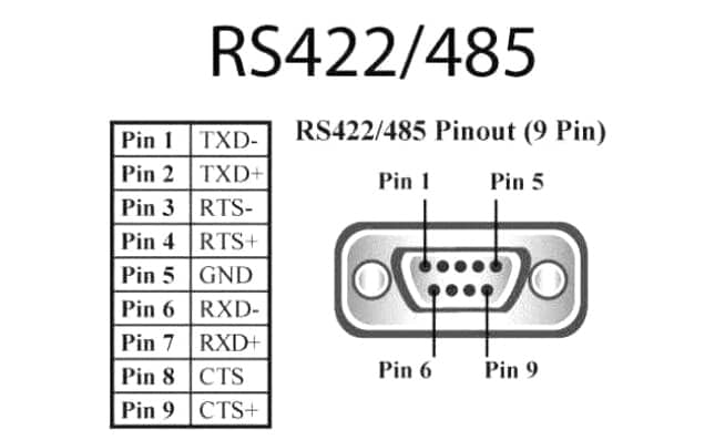 what is the difference between rs232 rs422 and rs485