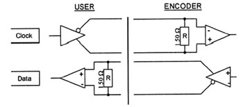 Output diagrams of our optical encoders