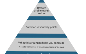 How to Compose Effective Conclusion for Writing an Assignment
