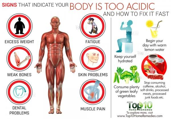 Acidic Body Symptoms