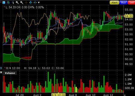 Valero Energy Hourly chart Lynx