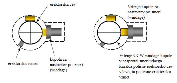 Vrtenje kupole (source: https://www.rimfirecentral.com/)