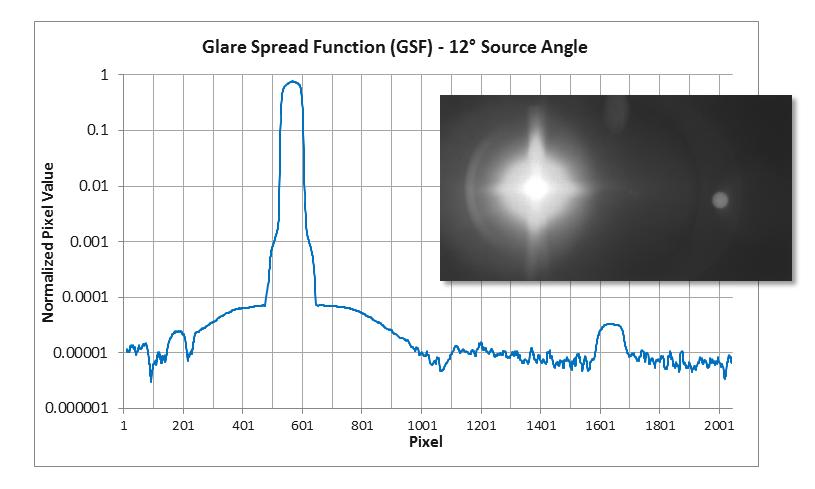 Glare Spread Function