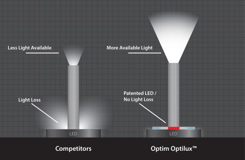 small resolution of optilux