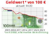 echte Inflation
