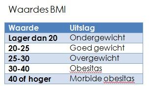 bereken gezond gewicht