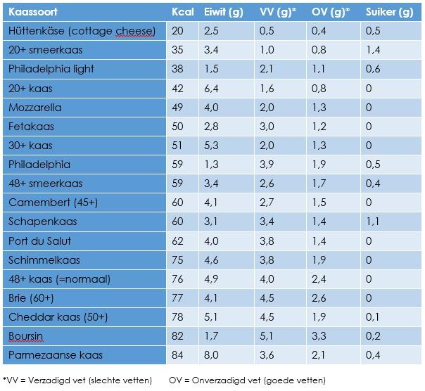 Tabel kaassoorten