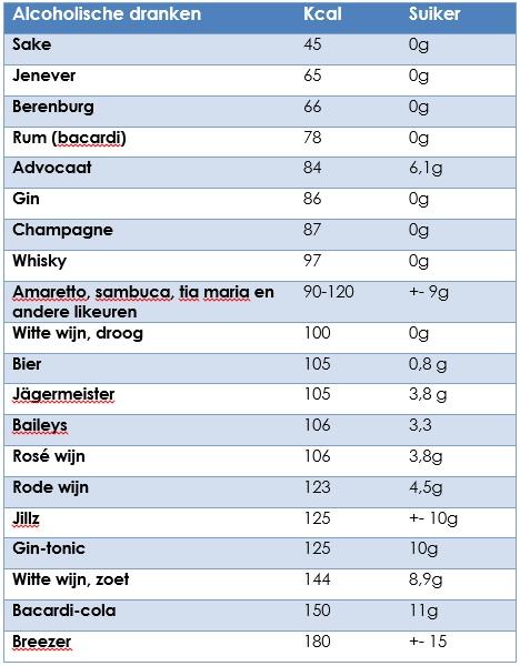 hoeveel calorieën fietsen