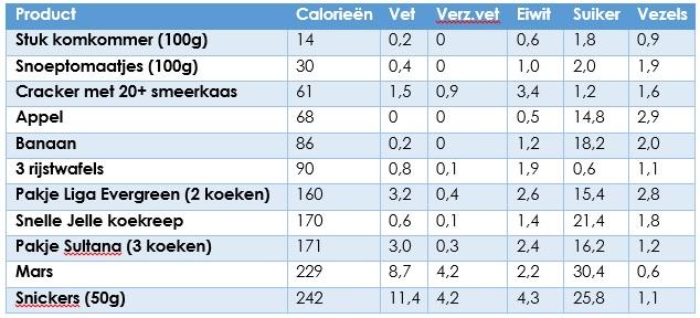 Tabel meest gegeten snacks