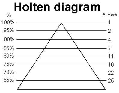 Holten-diagram2