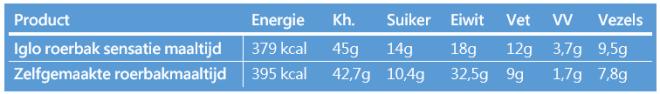 Iglo roerbaksensatie voedingswaarden