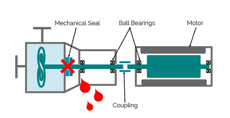 centrifugal pump mechanical seal diagram class visual paradigm comparative evaluation of pumps technologies optimex with magnetic drive comparison
