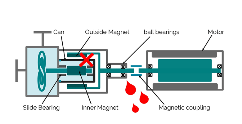 centrifugal pump mechanical seal diagram marine power 5 7 wiring comparative evaluation of pumps technologies optimex with
