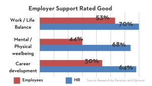 employees' retention