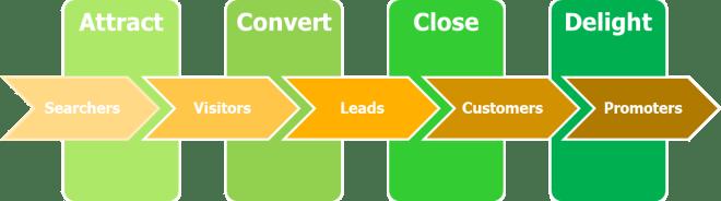 Inbound marketing is today's marketing