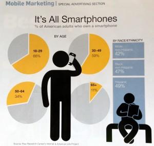 Mobile is growing demographics of smartphone users