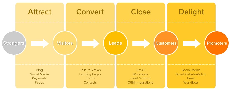 Inbound vs. outbound marketing–attracting vs. shouting