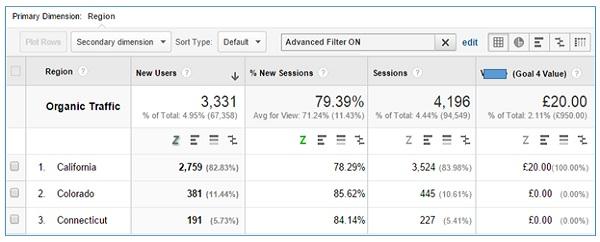 How to use Google Analytics API without any coding