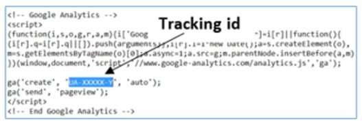Image result for google analytics tag javascript