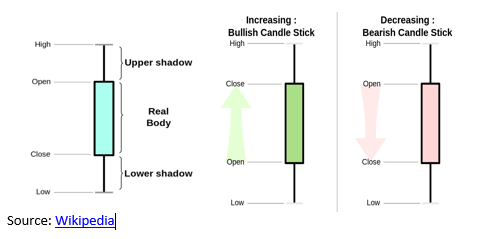 Candlestick Charting – Entries, Exits and Risk Management