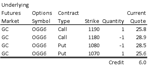 Risk  Span Margin  And Options Futures Trading