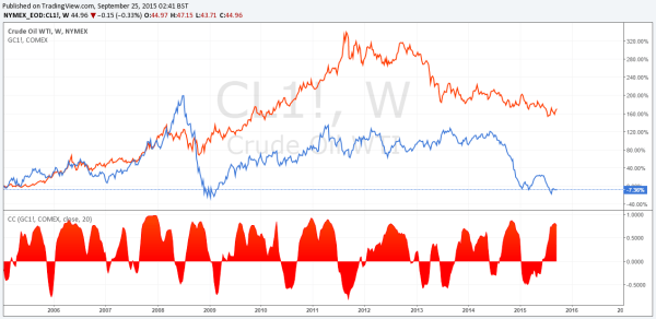 Market Correlations
