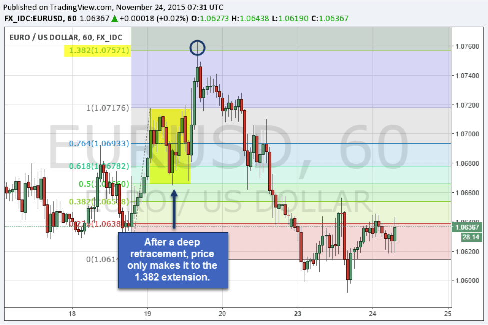 How to use Fibonacci extensions as profit targets for your trades