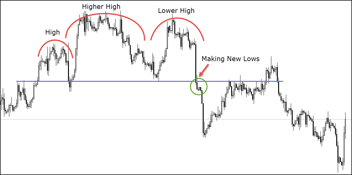 Sentiment analysis in the Head and Shoulders pattern