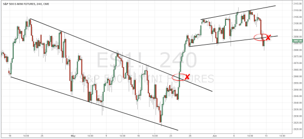 Trend Channel on ES