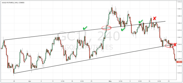 Trend Channels Gold Futures