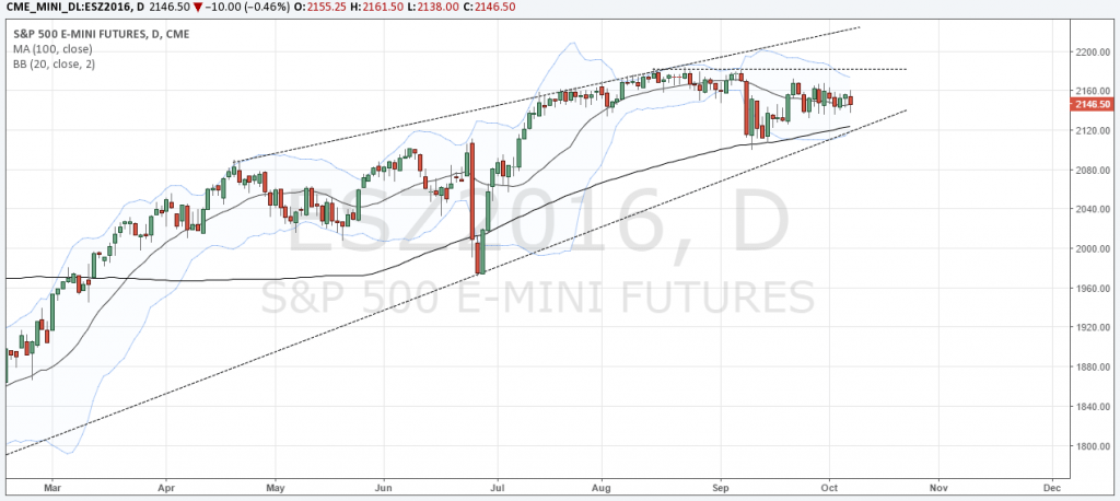 Chart Analysis and News for the Futures Market: Week of 10