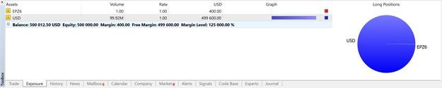 MetaTrader 5 (MT5) Futures and Commodities Trading