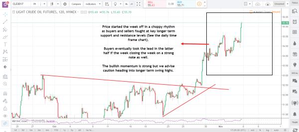 Crude Oil Nov 6 commodity futures market
