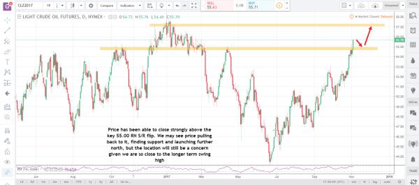 Crude Oil Nov 6 (2) commodity futures market