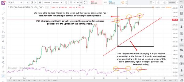 Emini SP Nov 6 commodity futures market