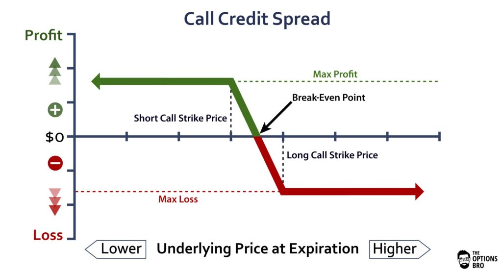 Graph displaying the potential profit/loss of the call credit spread option strategy at expiration.