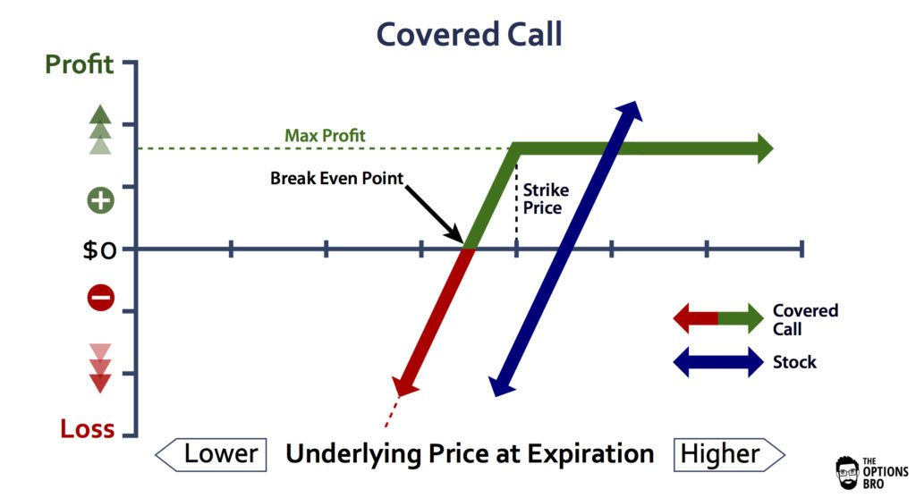 An options trading graph demonstrating the potential profit/loss of a short put at expiration.